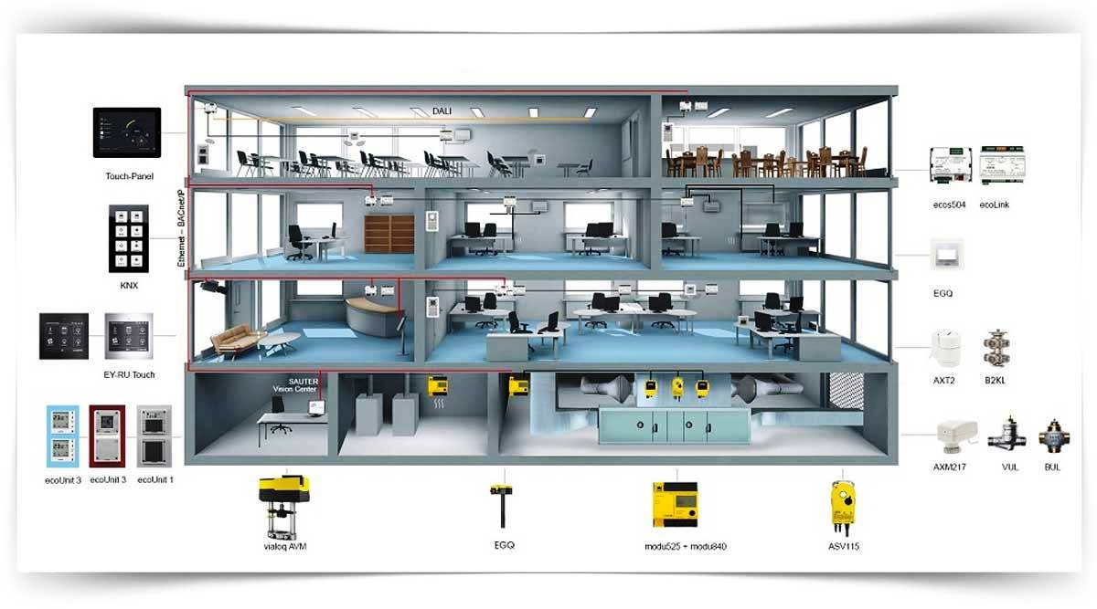 Akıllı Bina Otomasyon Sistemleri Kursu MEB Onaylı